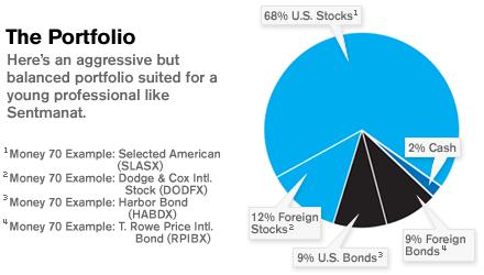 Short term portfolio cryptocurrencies reddit