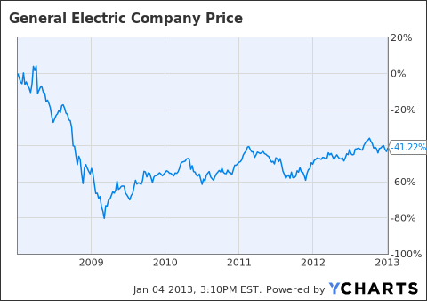 Stock Quote Ge | Beaufiful Stock Quote Ge Pictures How Risky Is General Electric