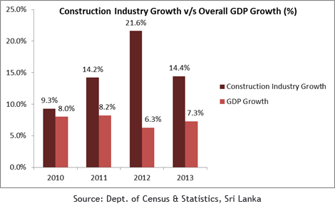 sri lankas economic development the dairy industry Sri lanka economic update acceleration of economic growth sri lanka entered the global financial crisis in a weak industry was also buoyed by the construction sector which grew 74 percent and the mining sector which expanded 190 percent.