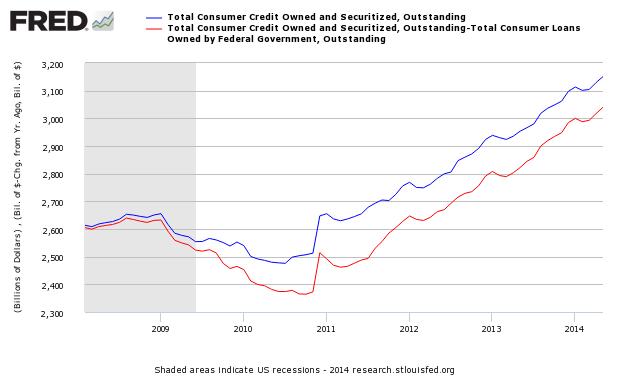 Consumer Credit Continues To Confirm An Expanding Economy - Steven Hansen | Seeking Alpha