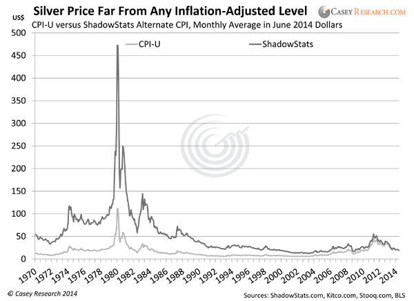 The 48 Peak In April 2017 Was Less Than Half Inflation Adjusted Price Of January 1980 Based On Cur Cpi U Calculation