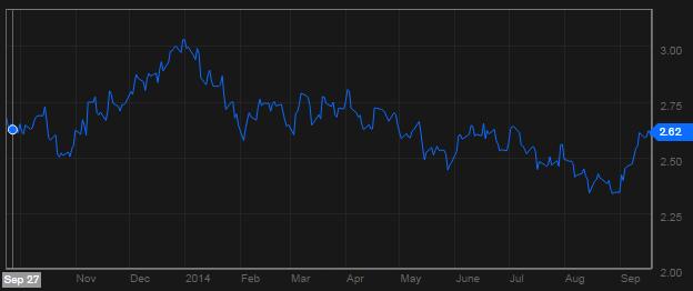 David sakhai forex capital markets