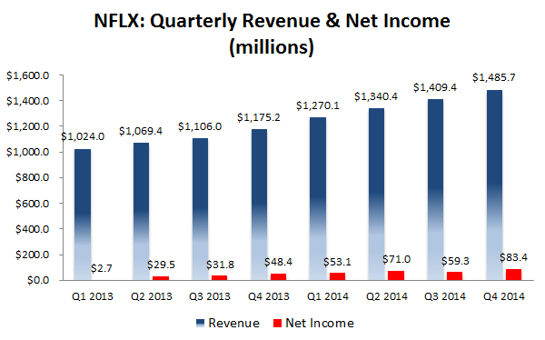 how much more can netflix really charge customers
