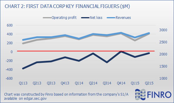 Reasons ipo first data corporation