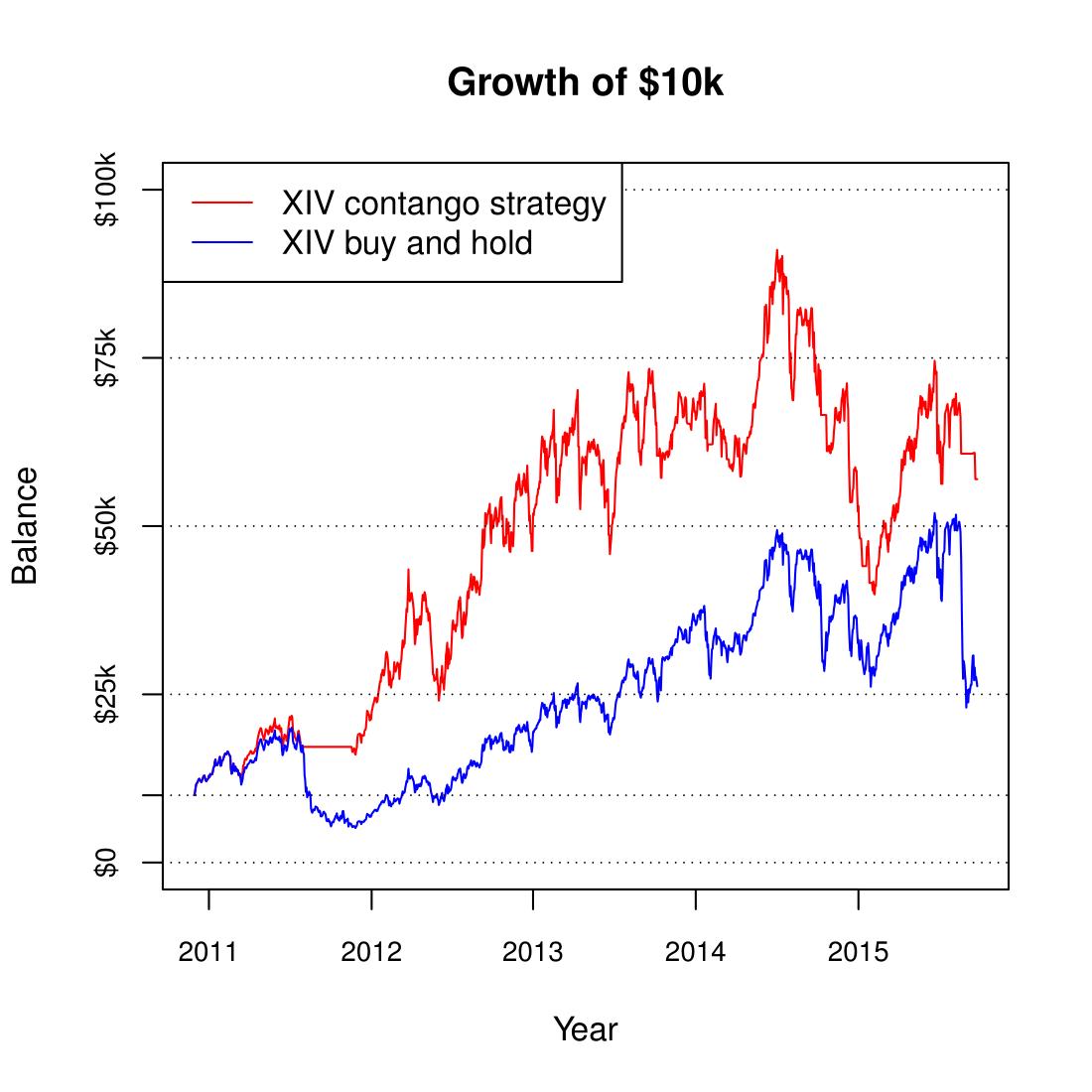 Vxx xiv arbitrage betting martingale betting system mathematical analysis zorich