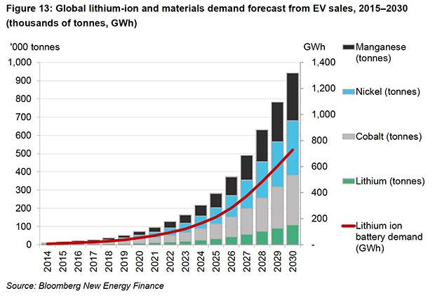 Lithium Miner News For The Month Of January 2017 Global