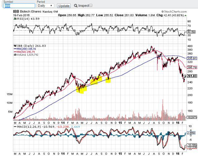 How To Make The Most Of The Biotech Bounce - iShares ...