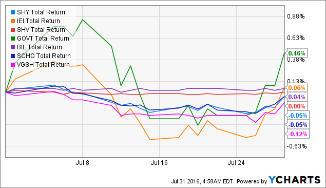 The A-Team: Review Of July 2016 - UBS ETRACS Wells Fargo