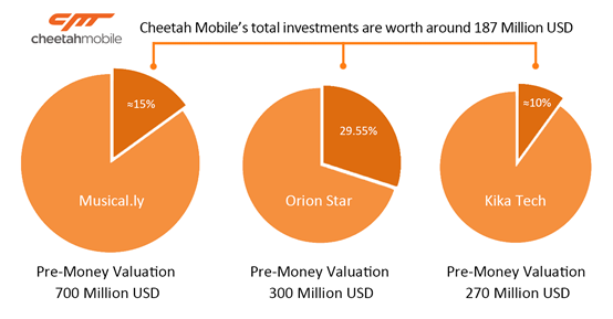 Cheetah mobile inc ipo prospectus