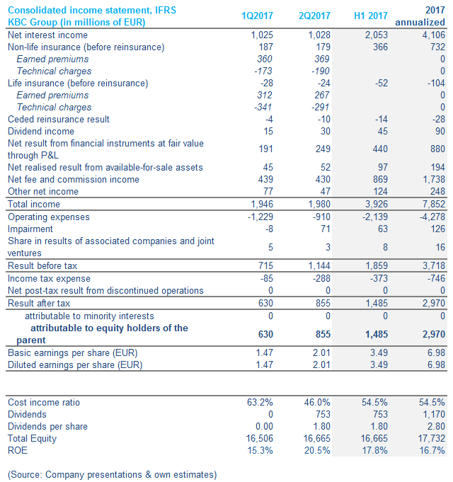 KBC Group: A High-Quality Bank Priced For Perfection