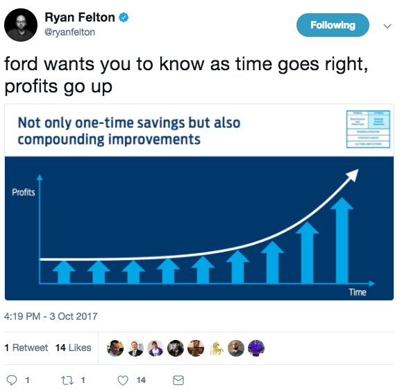 Ford Not Enough Ford Motor Company Nyse F Seeking Alpha
