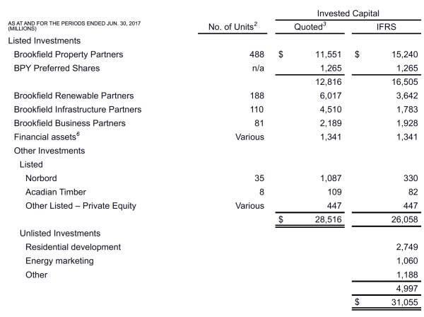 brookfield asset software article