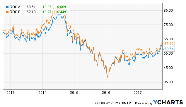 royal dutch and shell case arbitrage opportunity Royal dutch and shell common stocks are securities with linked cash flow,  the  ability to arbitrage these disparities and their causes are major case focal.