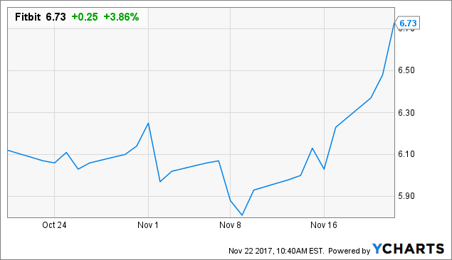 Fitbit stock options