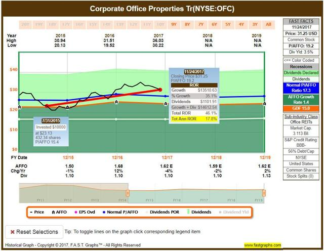 A Cyber Every-Day REIT - Corporate Office Properties Trust ...