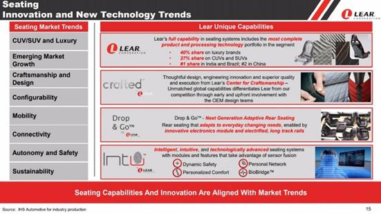 Lear Corporation  Automotive Components Leader