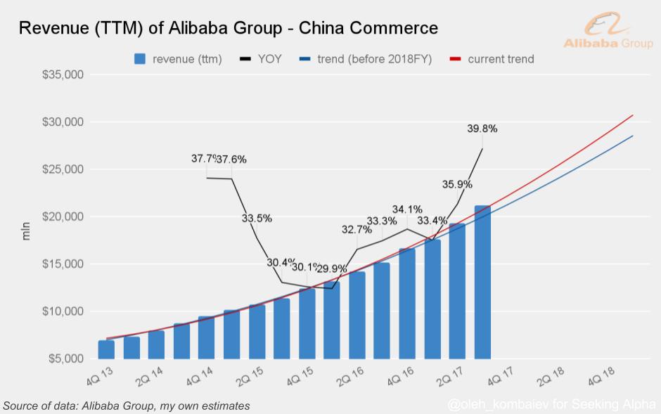 Alibaba Group Dcf Valuation Nyse Baba Seeking Alpha