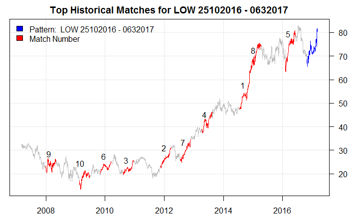 """home depot vs lowe's analysis Way back in 2010 i published on seeking alpha side-by-side analysis of home depot (nyse: hd) and lowe's (nyse: low), favoring hd over low i thought both would outperform the broader market my view at the time was that, """" if you can own just one of the two names, i recommend hd, since it's the."""
