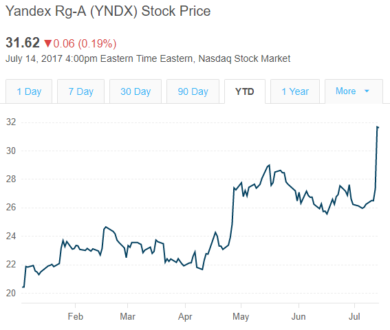 Uber Stock Quote: Yandex Will Combine Its Taxi Business With Uber