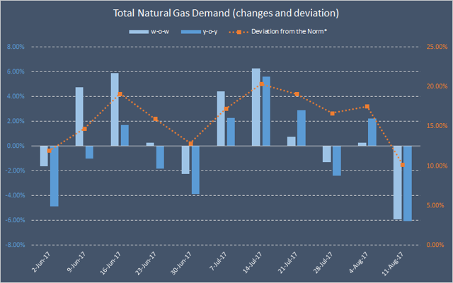 an analysis of the supply and demand for natural gas in illinois 1university of chicago, chicago, il, usa find articles  gas pipes that can  supply gas to furnaces can be used to supply energy for all  source:  washington policy and analysis inc, fueling the future 2000  in particular,  there has been a growth in the demand for natural gas in the food service  industry.