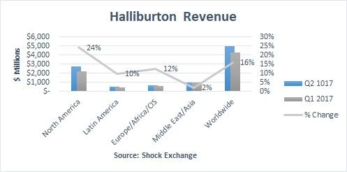 financial analysis of halliburton Halliburton company (hal) - financial and strategic swot analysis review provides you an in-depth stra - market research reports and industry analysis.