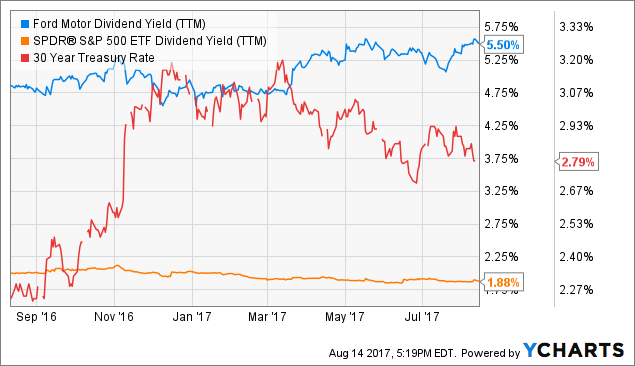 Buying Ford Below Its 52 Week Low Ford Motor Company