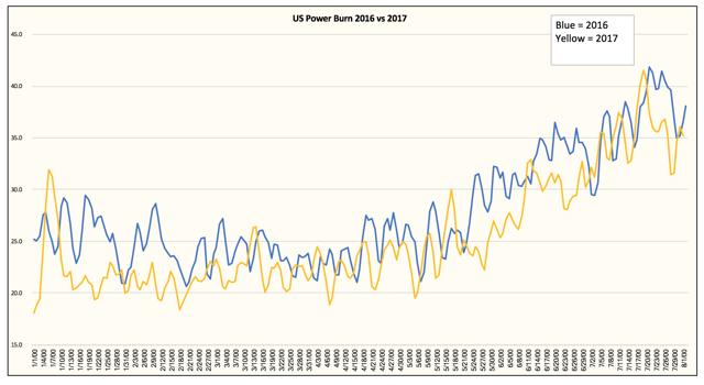 Natural Gas Outlook Long Term