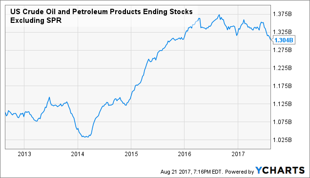 how to buy oil etf