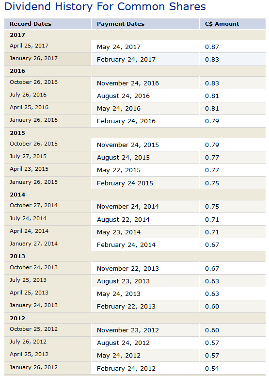 royal bank of canada executive summary Executive summary prudent lending, borrowing and risk manage- ment practices, as well as regulatory compli- ance, have helped the canadian banking industry canada's real gdp figure 2 quarter-over-quarter % change, annualized rate source: statistics canada, rbc economics research forecasted values 0.