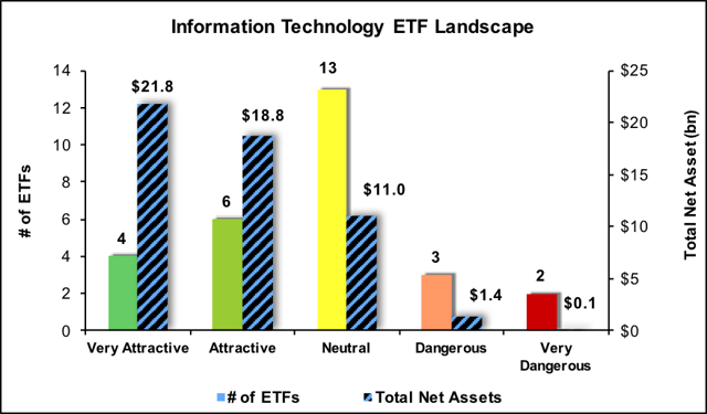 technology sector worst 3q17 constructs etfs newconstructs
