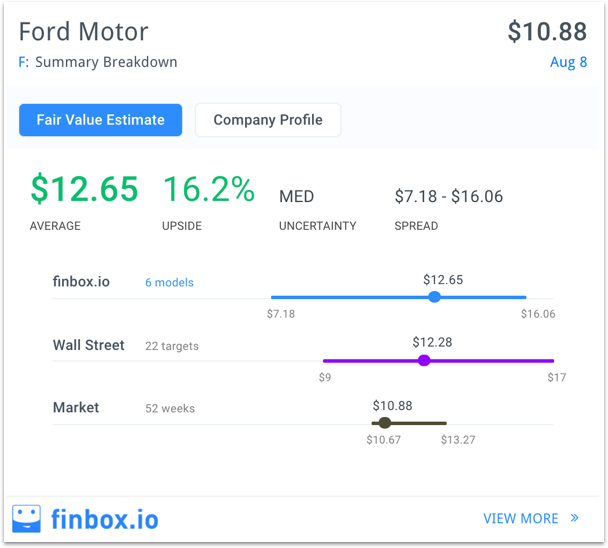 Ford An Ideal Value Bet Ford Motor Company Nyse F