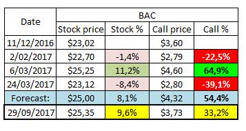Bac options strategies