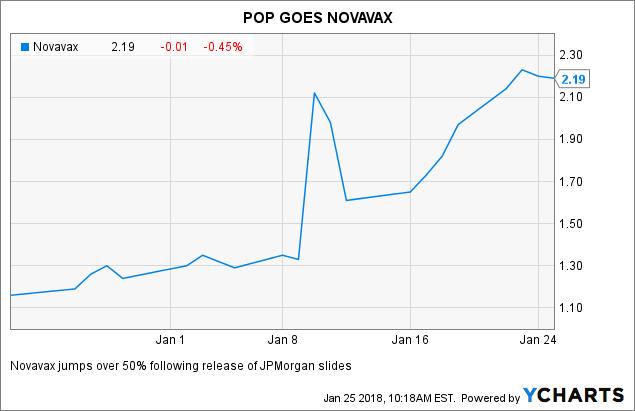 novavax stock - photo #12
