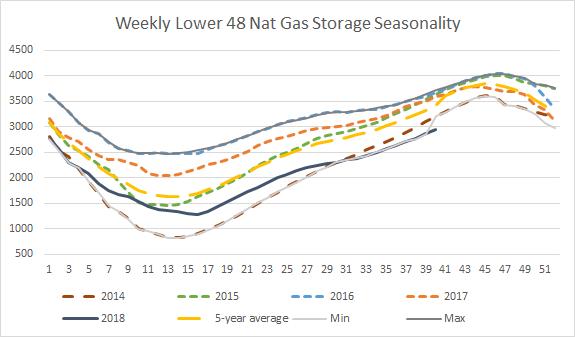 Ultra Short Natural Gas Etf