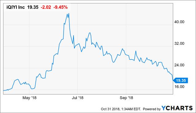 iQIYI: Taking The Loss In Stride - iQIYI, Inc (NASDAQ:IQ ...