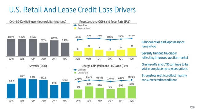 Ford Credit Strength Or Weakness Ford Motor Company