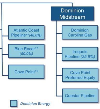 Dominion midstream partners ipo
