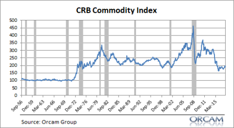 Crb index for forex