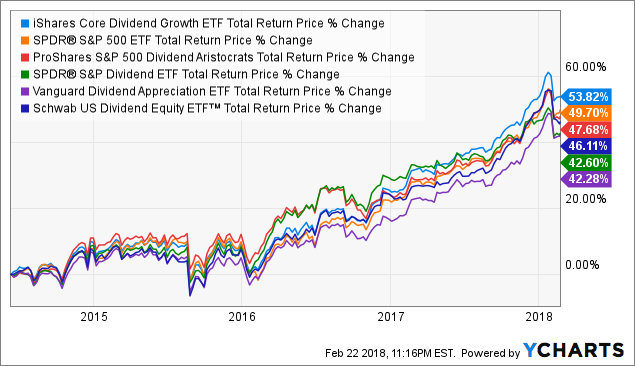 If You Were To Buy Just One Dividend Growth ETF, Would DGRO Be It? - iShares Core Dividend ...
