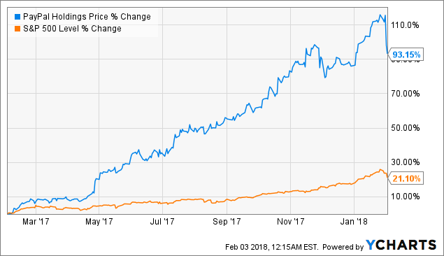 Paypal stock ipo date