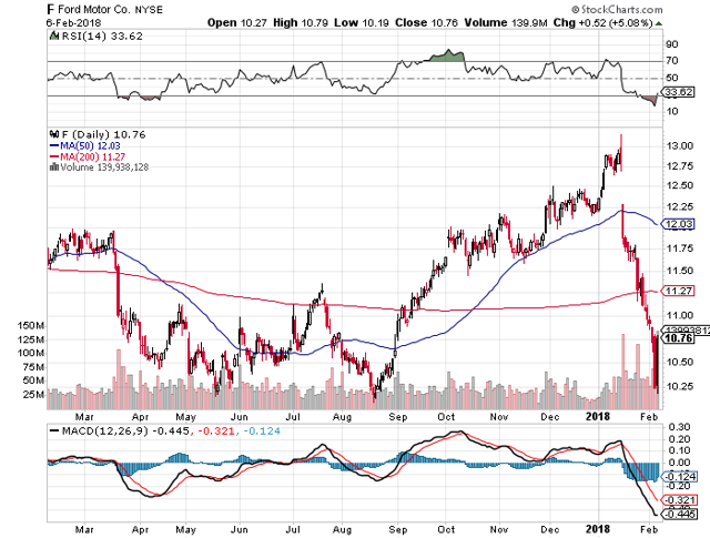 Ford options after an unsettling price drop ford motor for Ford motor company pricing strategy