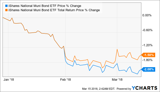 iShares National Muni Bond ETF - What's In This Hamburger? - iShares National AMT-Free Muni Bond ...