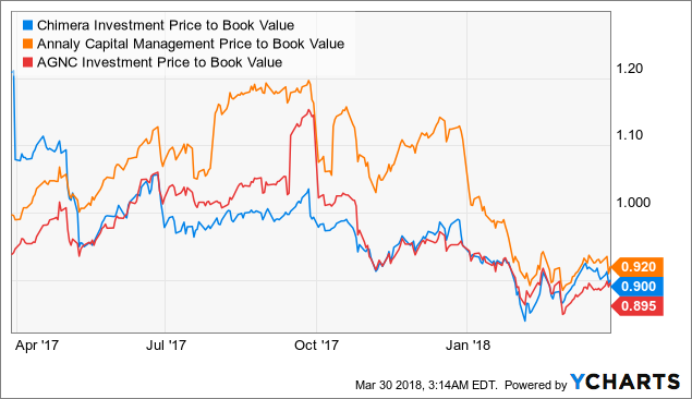 chimera investment corporation seeking alpha Get the latest chimera investment corporation cim detailed stock quotes, stock data 05/03/18-12:33pm est seeking alpha chimera investment`s (cim).
