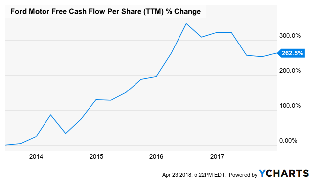 ford motor company   pessimism   ford motor company nysef seeking alpha