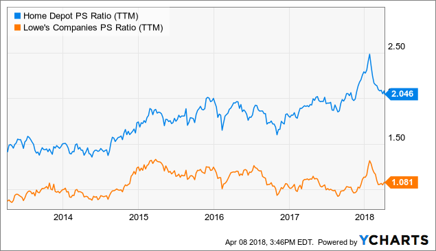 lowes vs home depot analysis Why home depot is doing better than lowe's in 2016  home depot vs  please refer to our complete analysis for home depot.