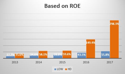 Lowes Companies Inc (LOW) - Financial and Strategic SWOT Analysis Review
