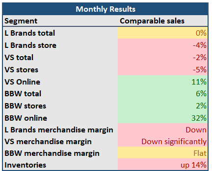 384f7536de4 Last December I wrote that I covered comparable sales for L Brands  (NYSE LB) for a while
