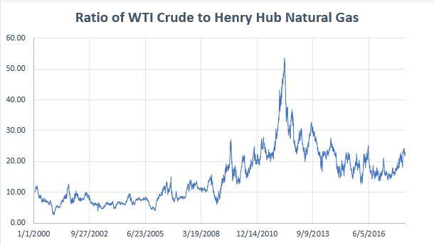 Cme Group Natural Gas Henry Hub