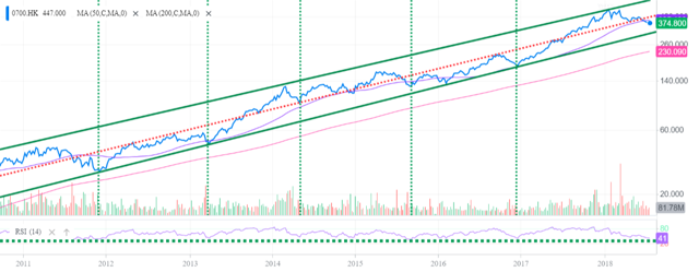 tencent  oversold