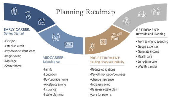 Financial Fitness: Planning In Stages